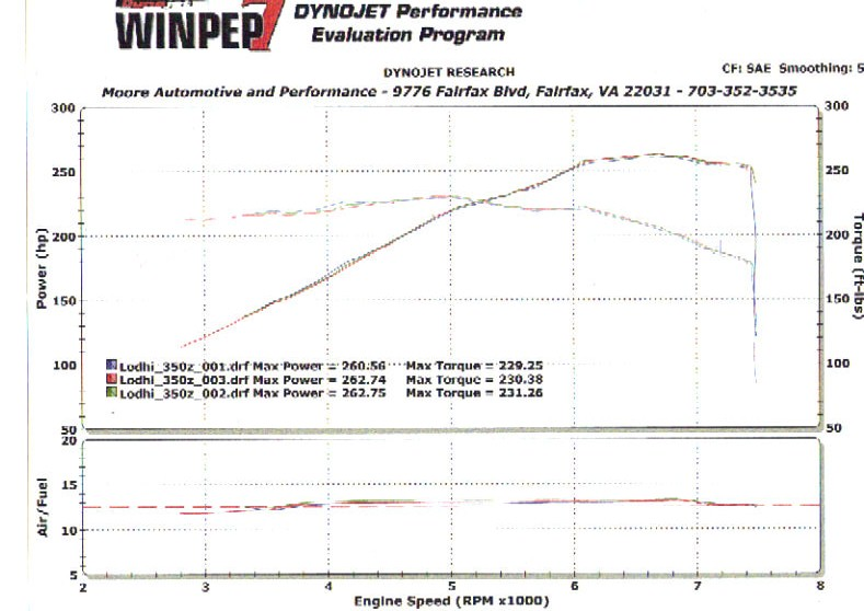 Nissan 350Z Dyno Graph Results