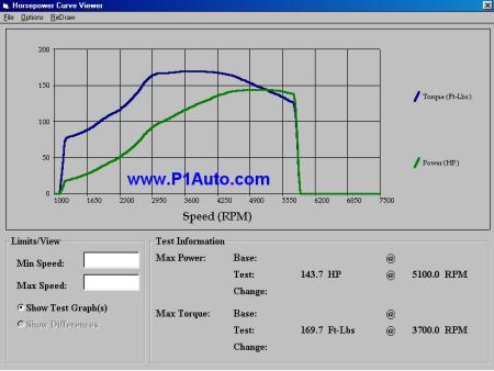 Volvo 240 Dyno Graph Results