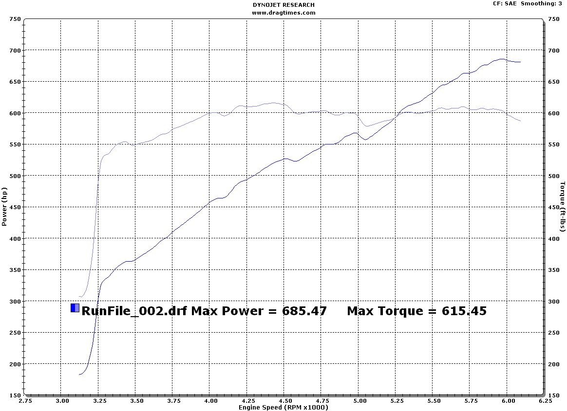 2006 Dodge Viper Paxton Supercharger Dyno Results Graph