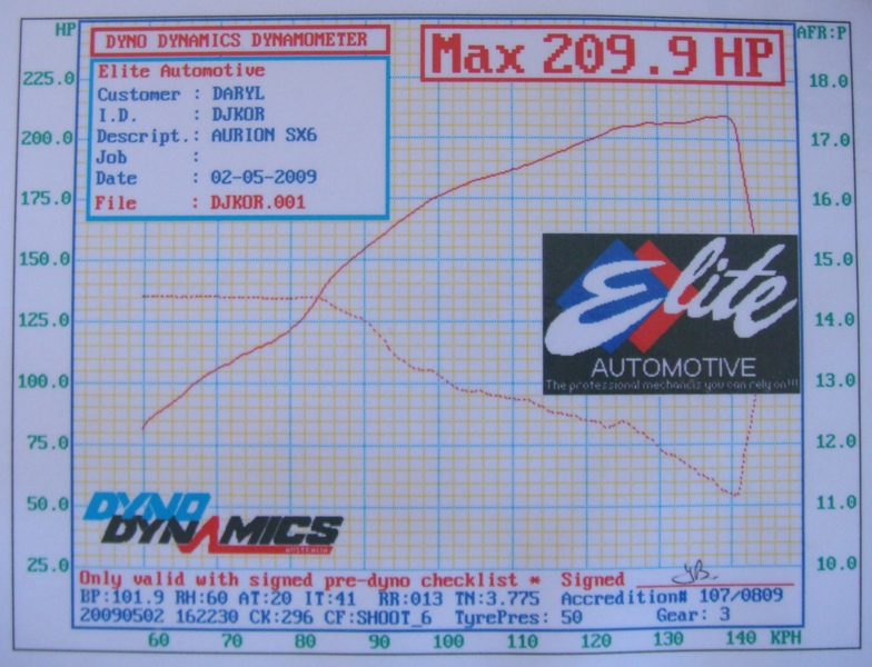 2007 Toyota Aurion  Dyno Results Graph