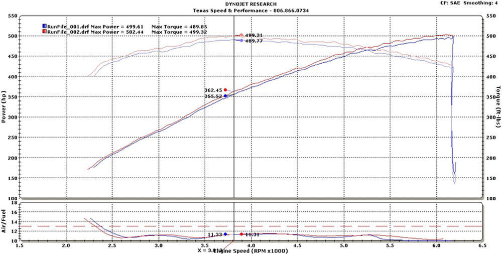 2009 Cadillac CTS-V 6 speed Dyno Results Graph