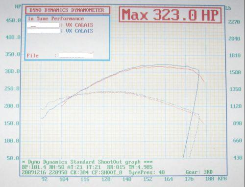 Holden Commodore Dyno Graph Results