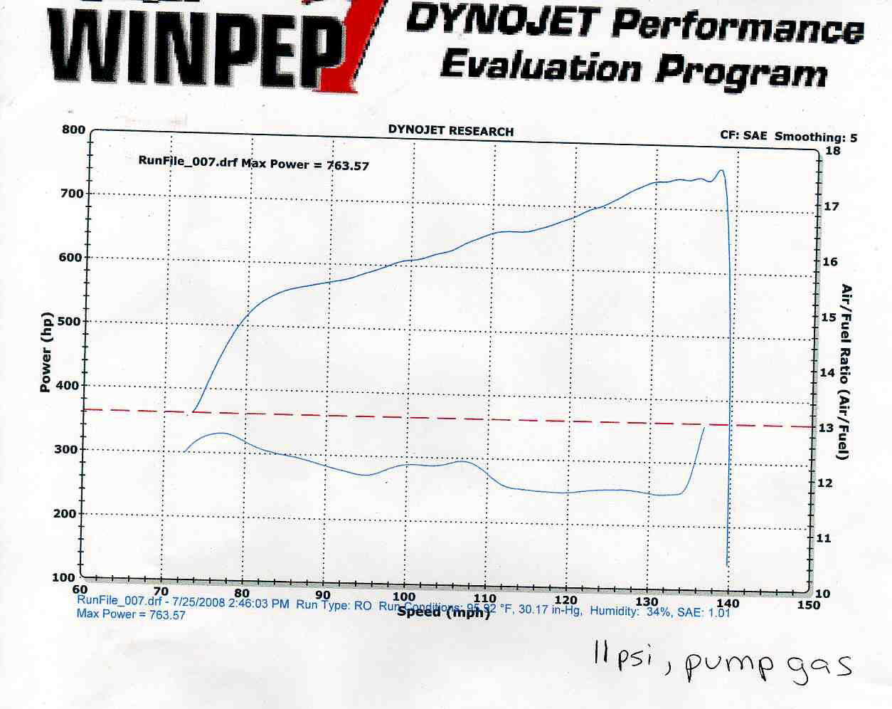 Lamborghini Gallardo Dyno Graph Results