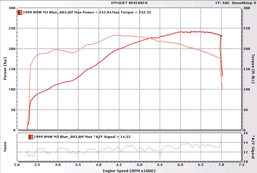1999 BMW M3  Dyno Results Graph