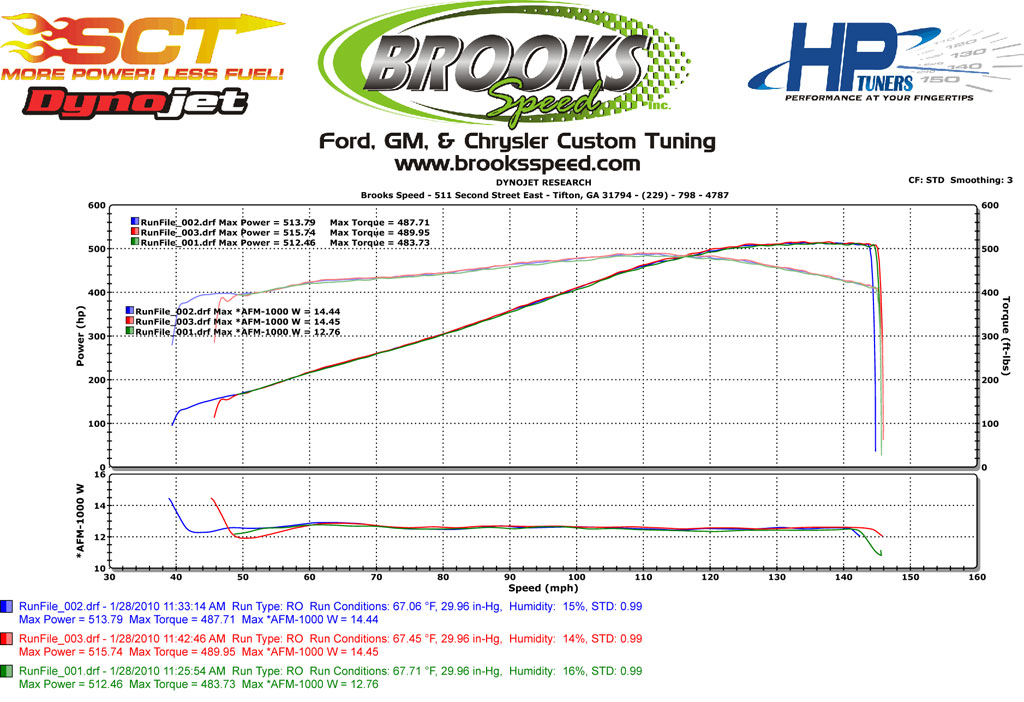 2006 Chevrolet Corvette C6 Z06 Dyno Results Graphs