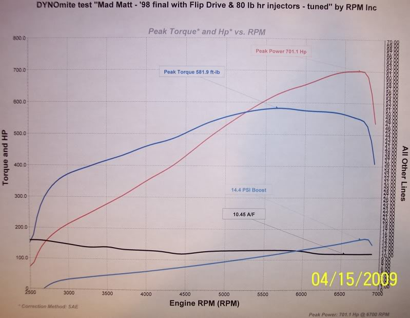 1998  Chevrolet Corvette Coupe Dyno Graph