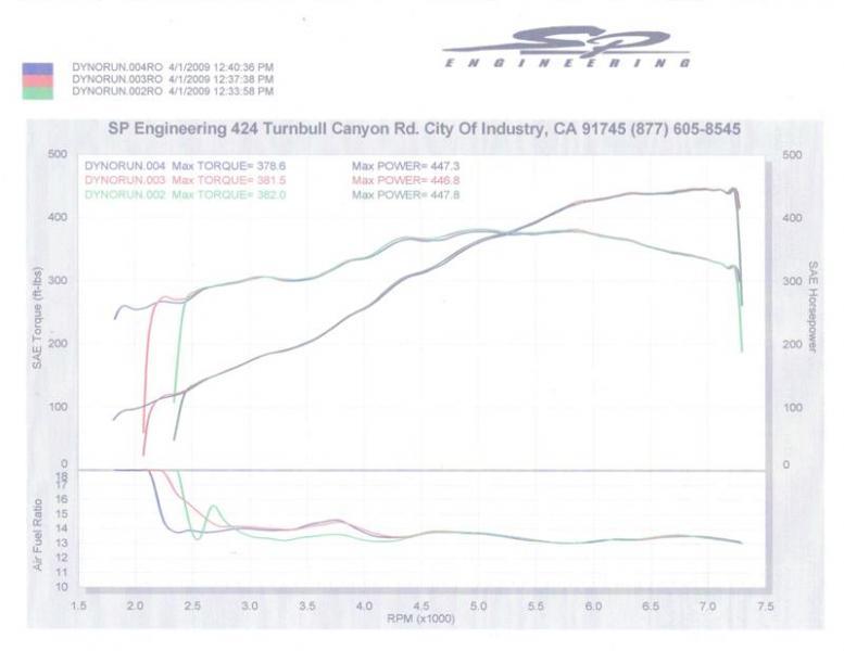 Lamborghini Diablo Dyno Graph Results