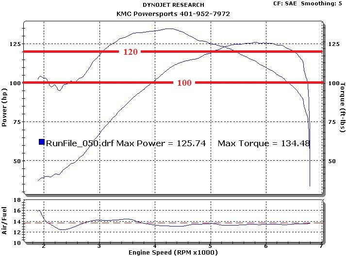 2006 Victory Kingpin  Dyno Results Graph
