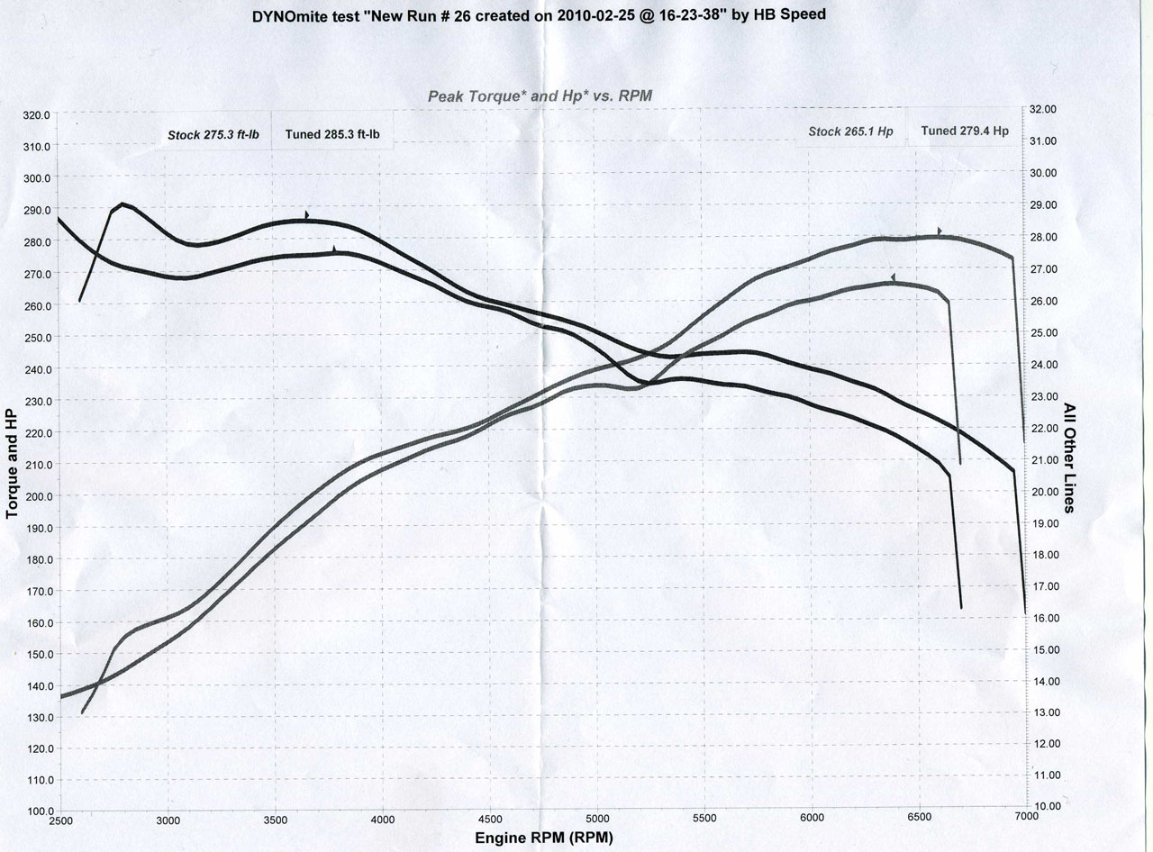 2006  Infiniti M45 Sport Intake and Exhaust Dyno Graph
