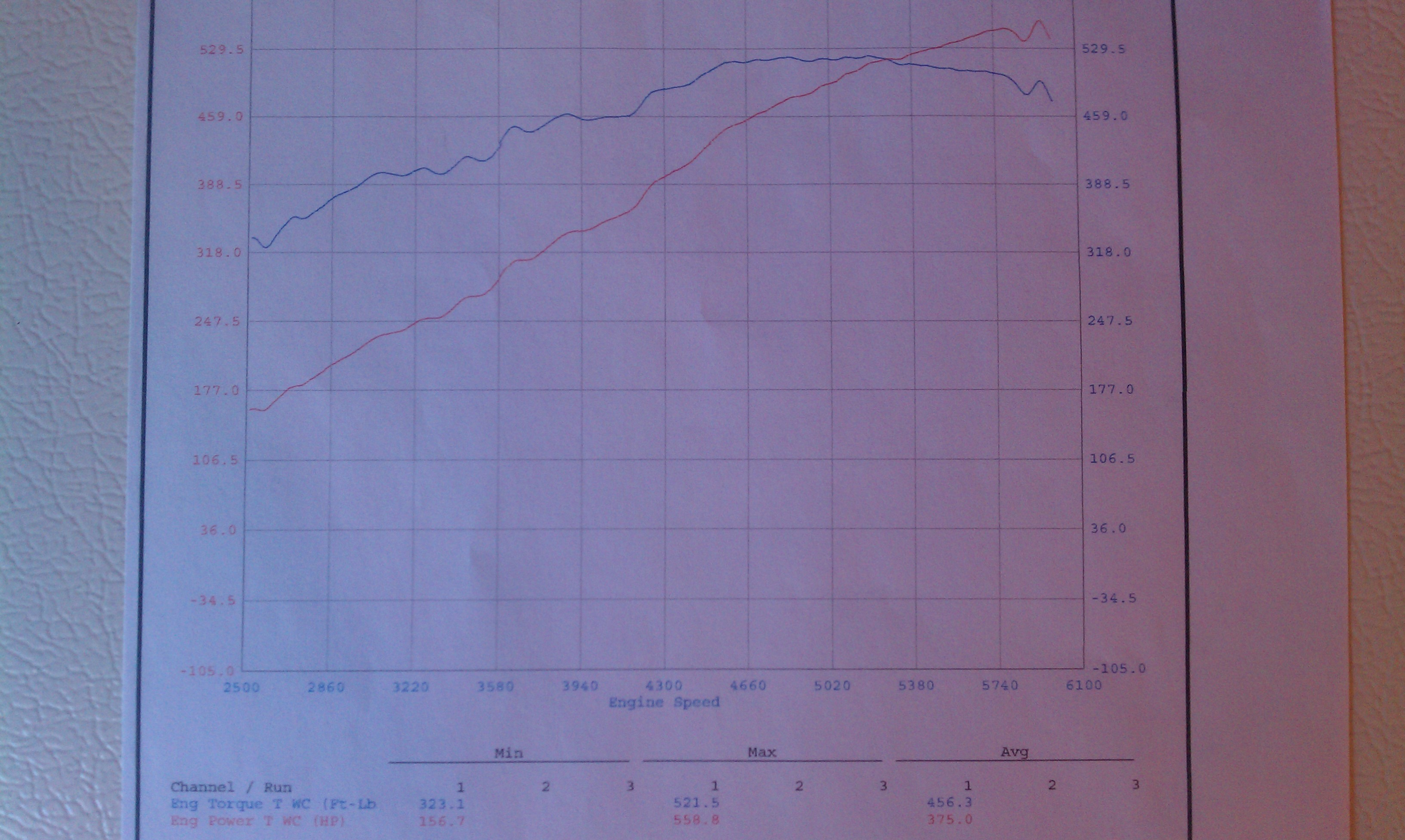 Jeep Cherokee SRT8 Dyno Graph Results