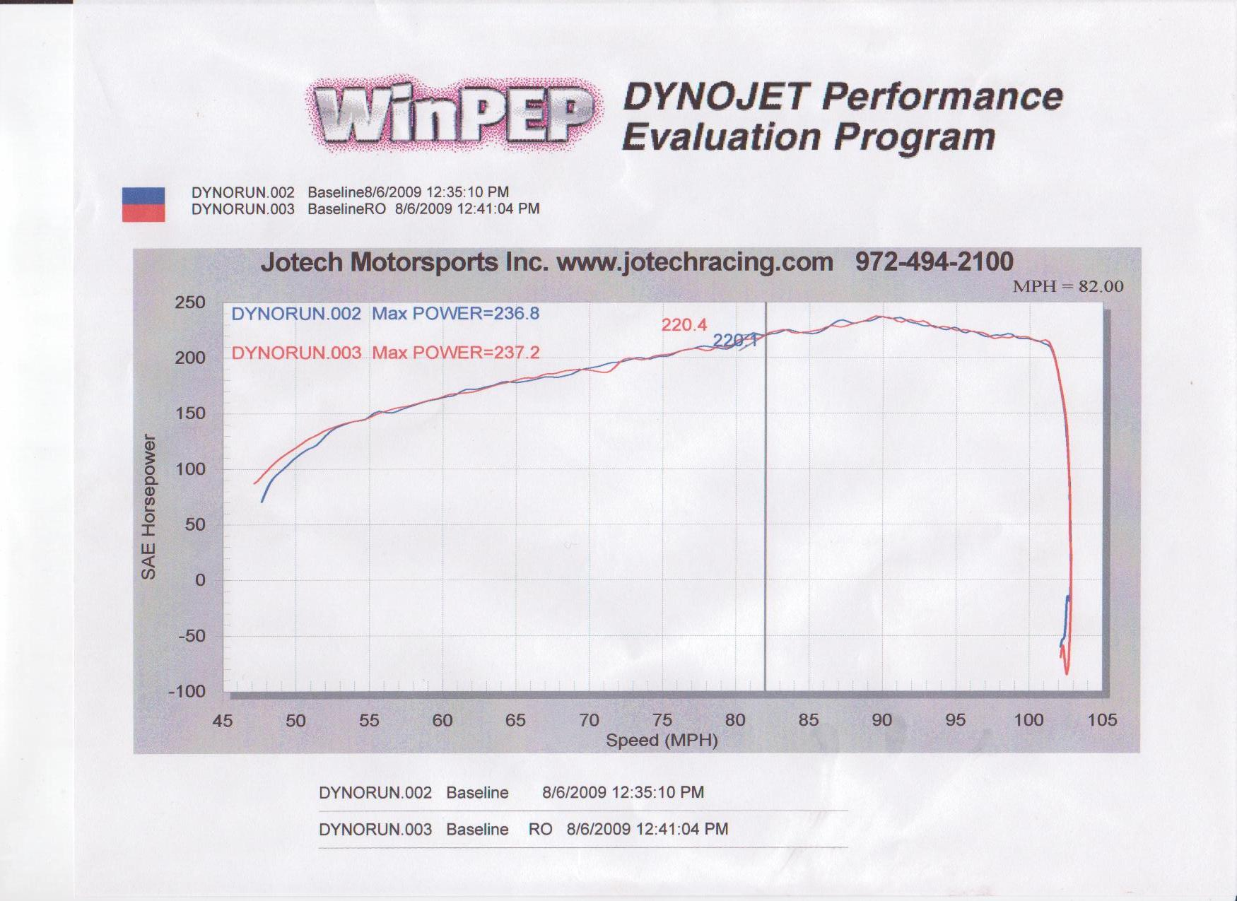 Chevrolet Cobalt Dyno Graph Results