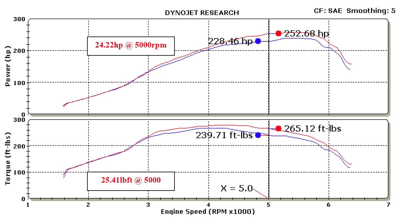 Mazdaspeed3 Intake Dyno Graph