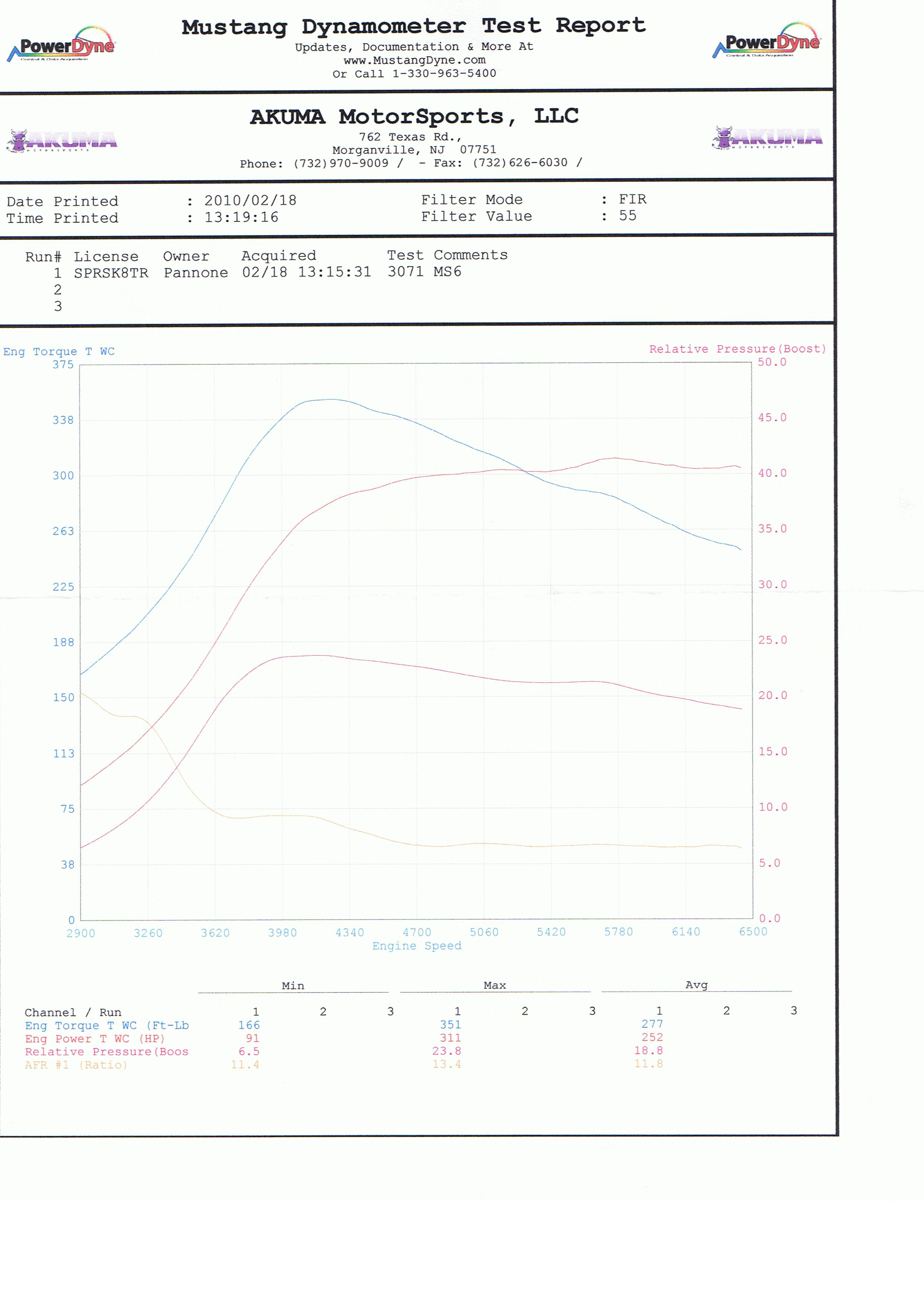 2006 Mazda 6 Mazdaspeed 6 Dyno Results Graph