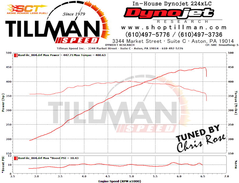 2006 Ford Mustang GT Whipple Dyno Results Graph
