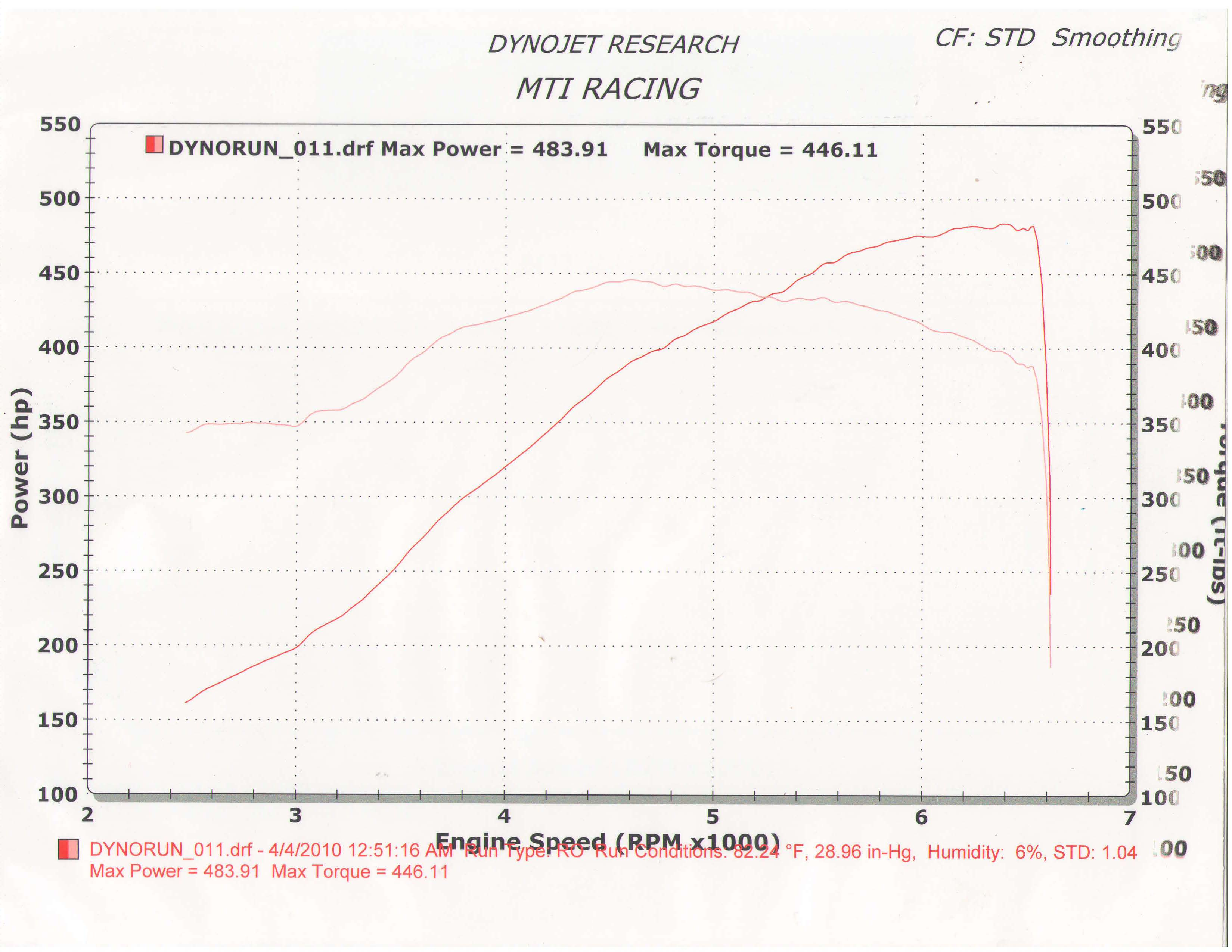 2008 Chevrolet Corvette Z-51 Dyno Results Graph