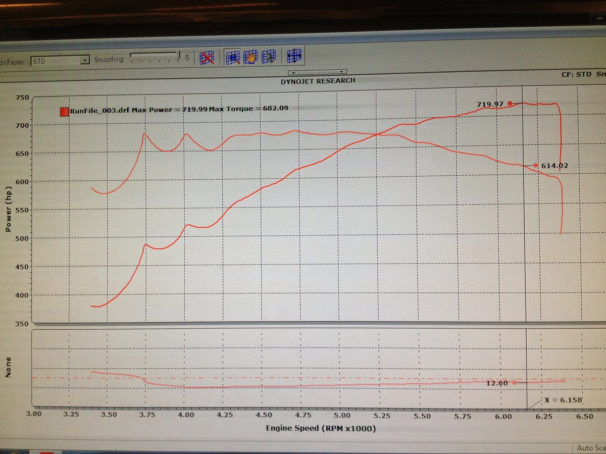 2007 torred Dodge Charger SRT8  426 S/C Dyno Graph