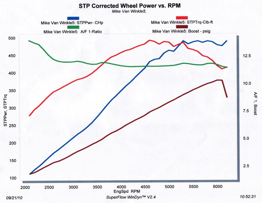 2010 Jeep Cherokee SRT8  Dyno Results Graph
