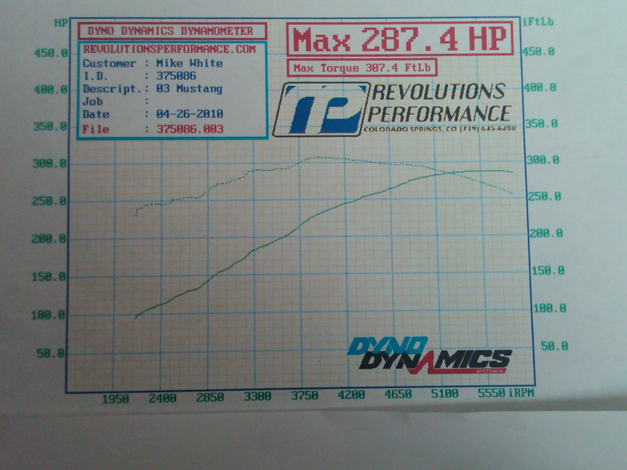 2003 Ford Mustang GT Dyno Results Graph