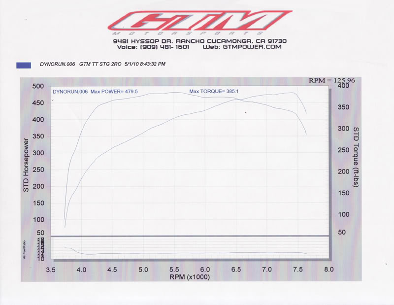 2010 Nissan 370Z Nismo GTM Twin Turbo Dyno Results Graph