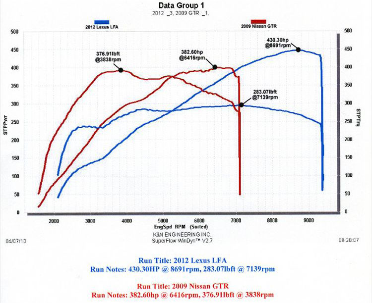 Lexus LFA Dyno Results
