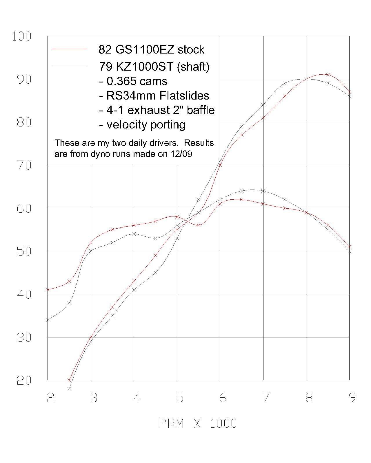 Kawasaki KZ Dyno Graph Results