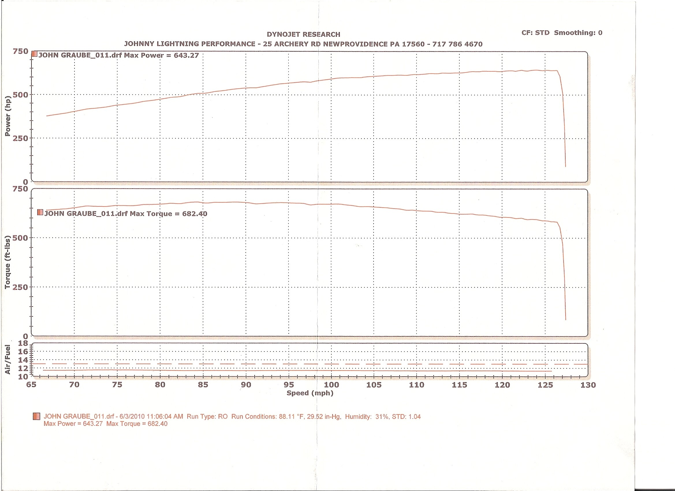2004  Ford F150 Lightning SVT Dyno Graph