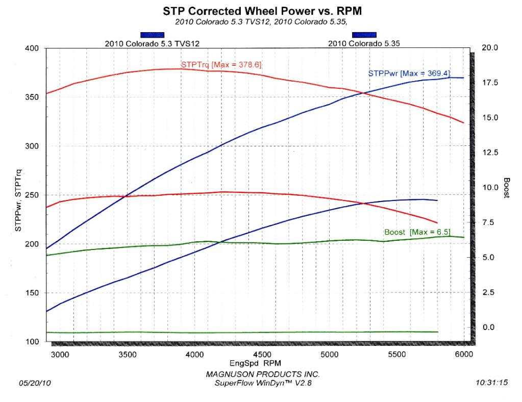 Chevrolet Colorado Dyno Graph Results