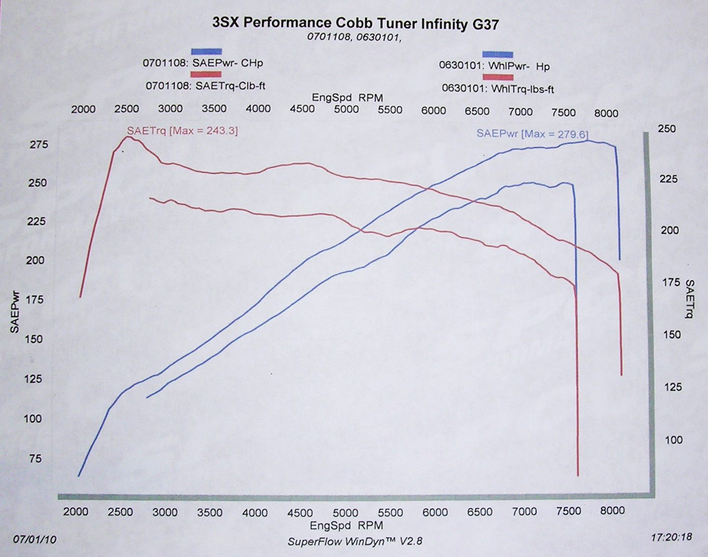 2008 Infiniti G37 Journey Sport Dyno Results Graph