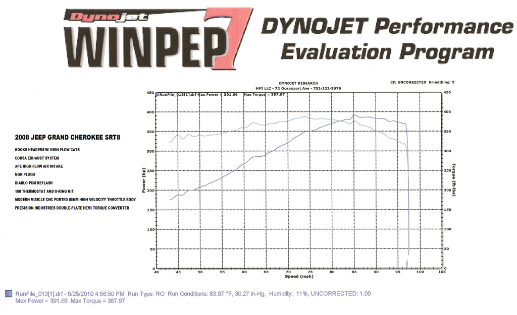2008 Jeep Cherokee SRT8 Vortech Supercharged Dyno Results Graph