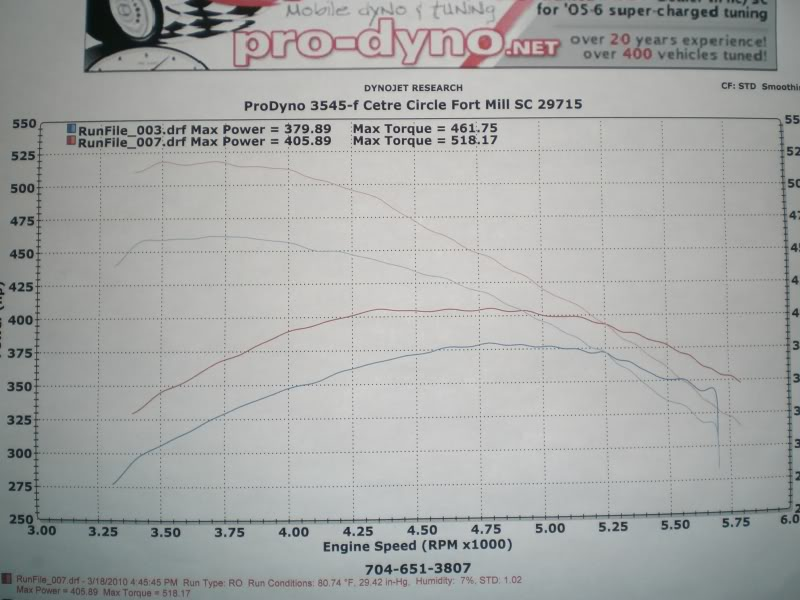 2000 Ford F150 Lightning  Dyno Results Graph