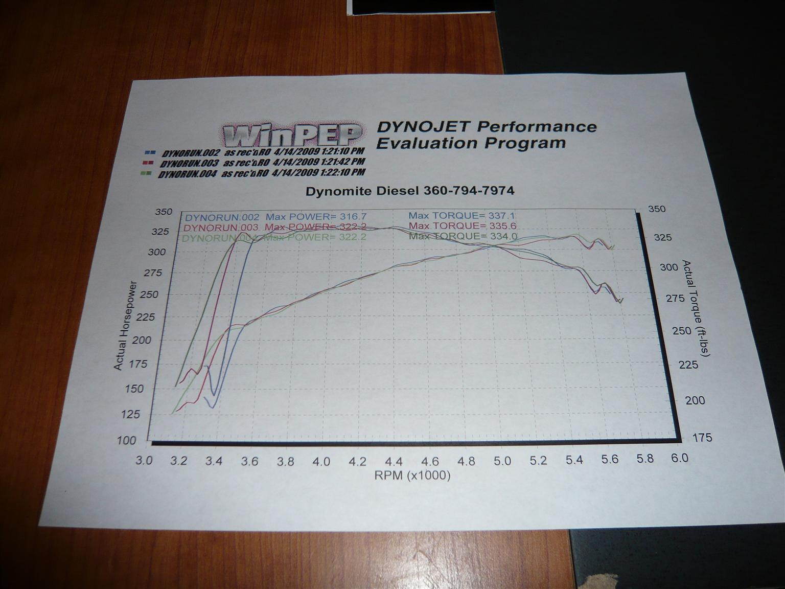 2009 Dodge Ram 1500  Dyno Results Graph
