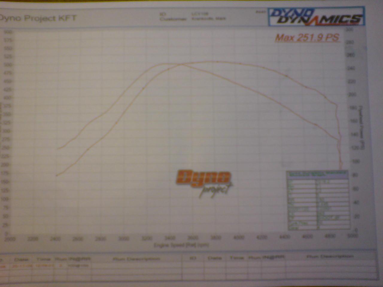 Audi 100 Dyno Graph Results