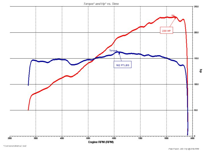 2002 Acura RSX Type S Dyno Results Graph