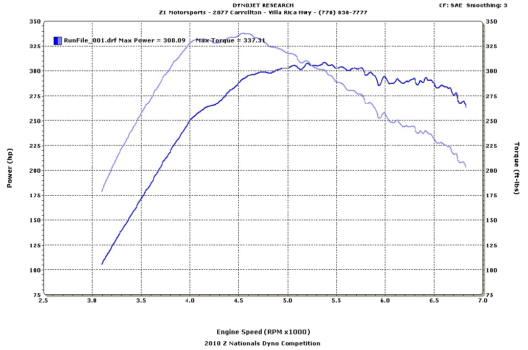 1995 Nissan 300ZX TT Dyno Results Graph