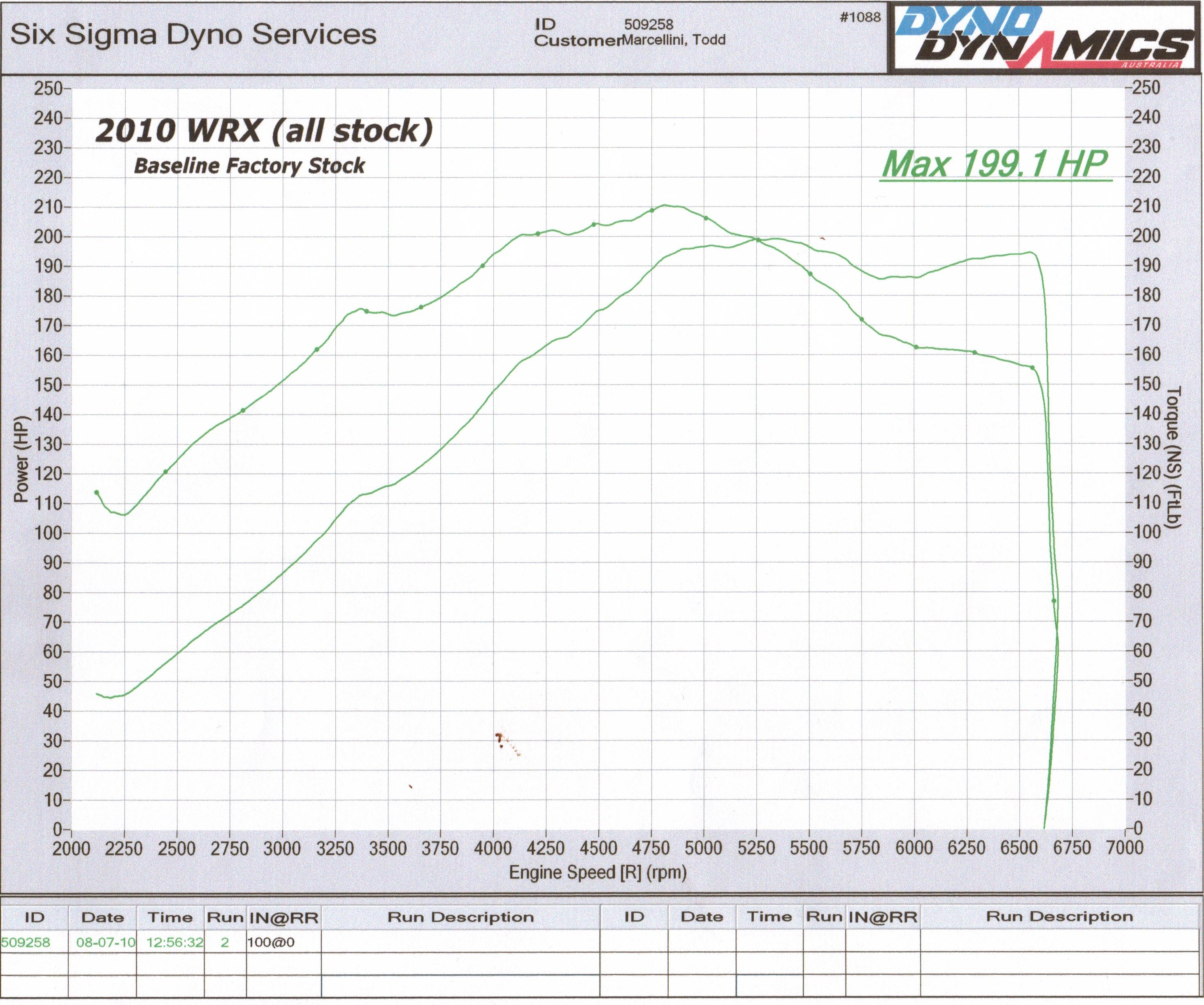 2010 Subaru Impreza Wrx Dyno Results Graphs Hosepower