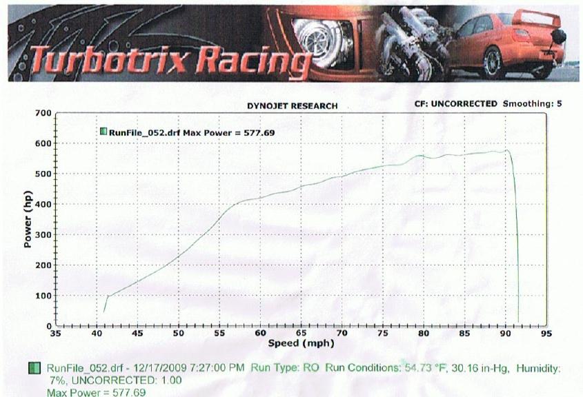 Mitsubishi Lancer EVO Dyno Graph Results