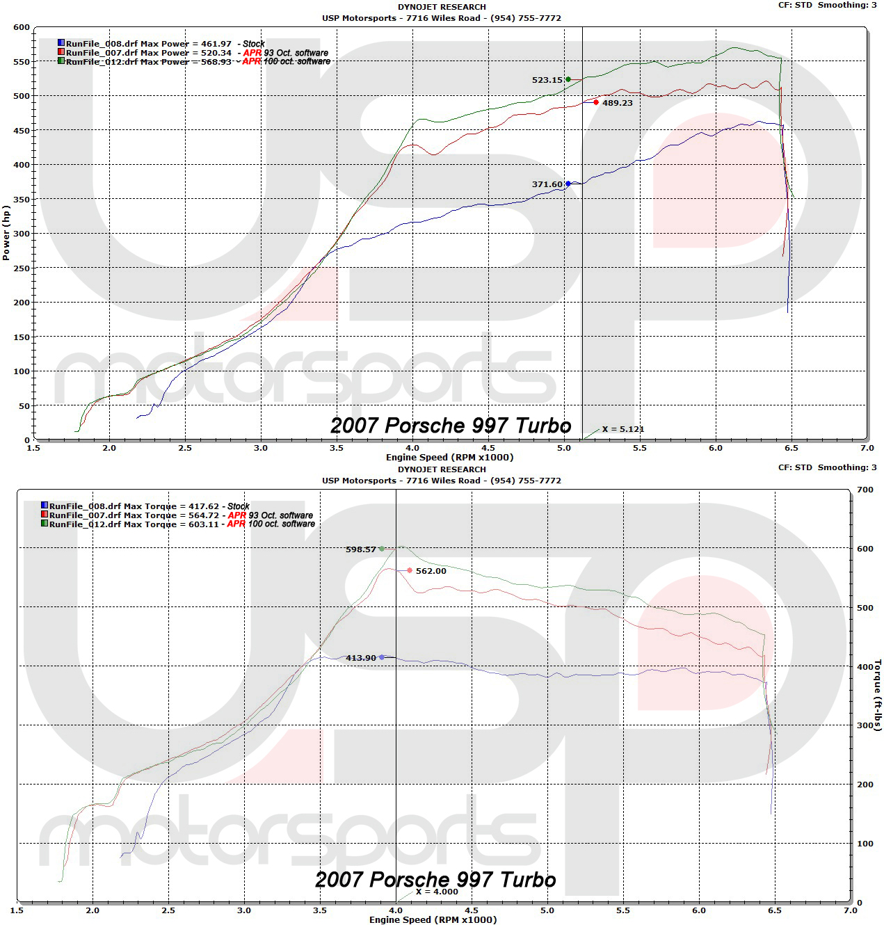 2007 Porsche 911 Turbo APR Tune Dyno Results Graph