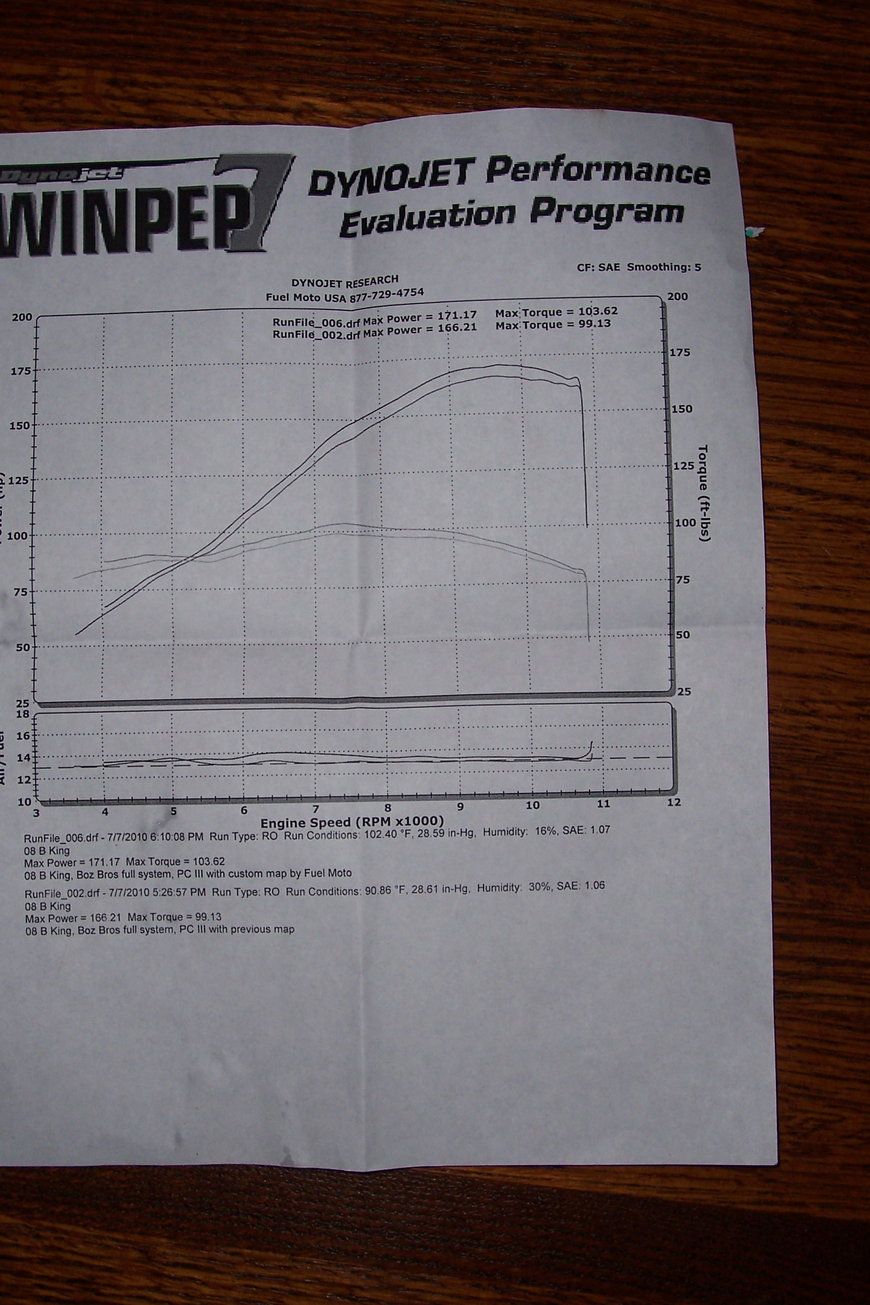 2008 Suzuki GSX-R B-King Dyno Results Graph