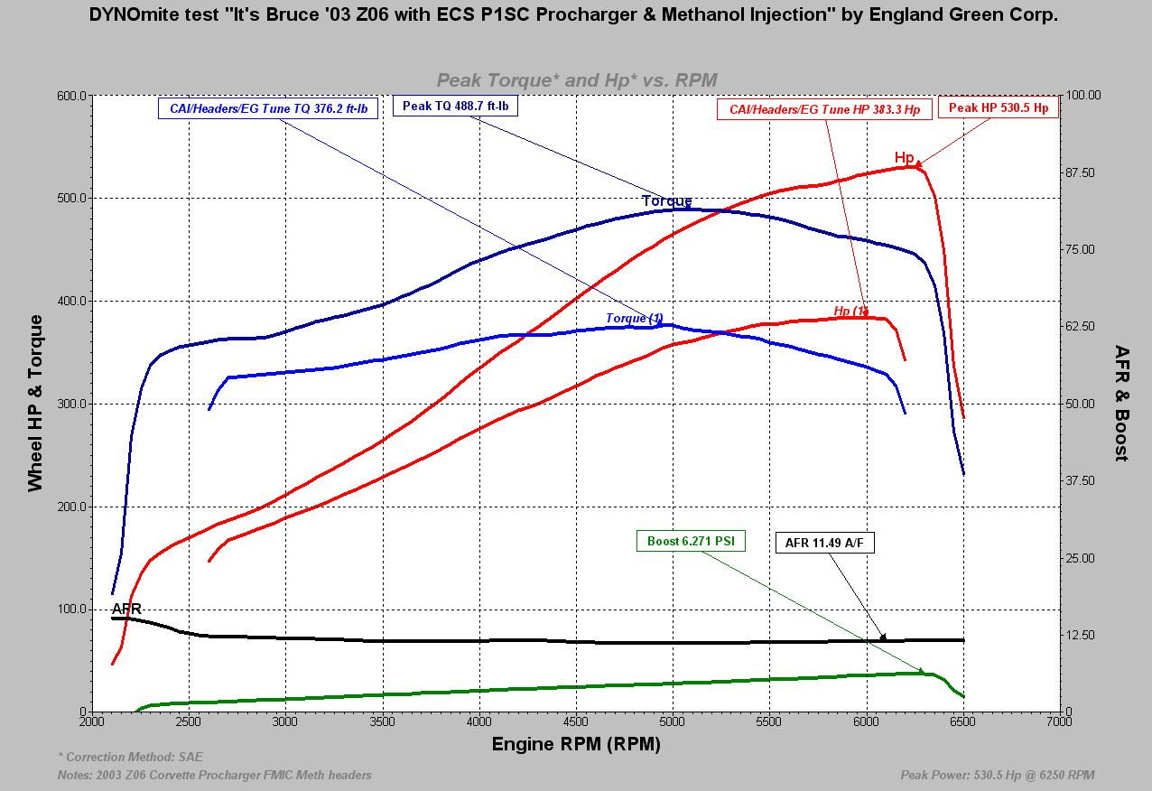 2003 Chevrolet Corvette Z06 Dyno Results Graph