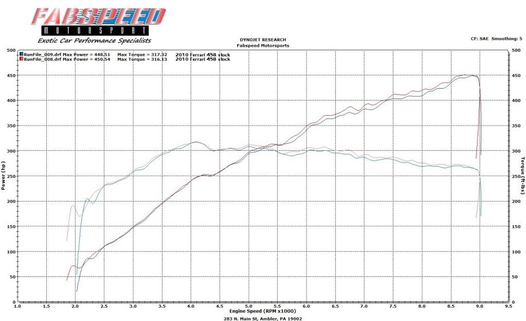 Ferrari 458 Dyno Graph Results