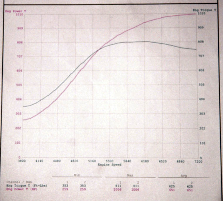2010 Nissan GT-R Switzer RK1 Dyno Results Graph