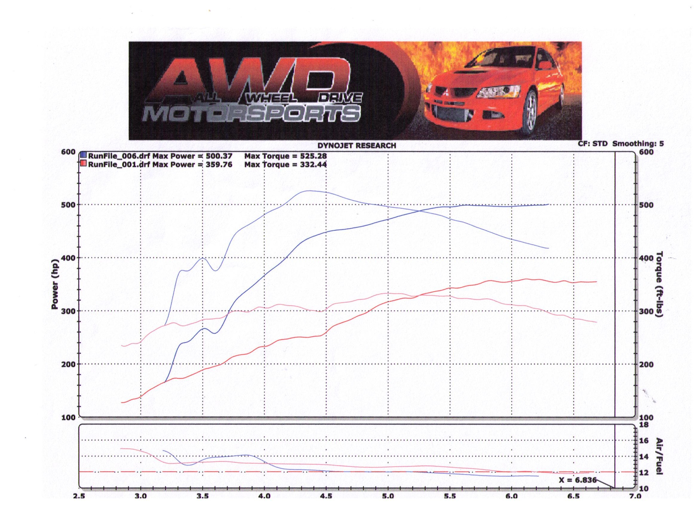 2008 Lexus IS-F Nitrous Dyno Results Graph