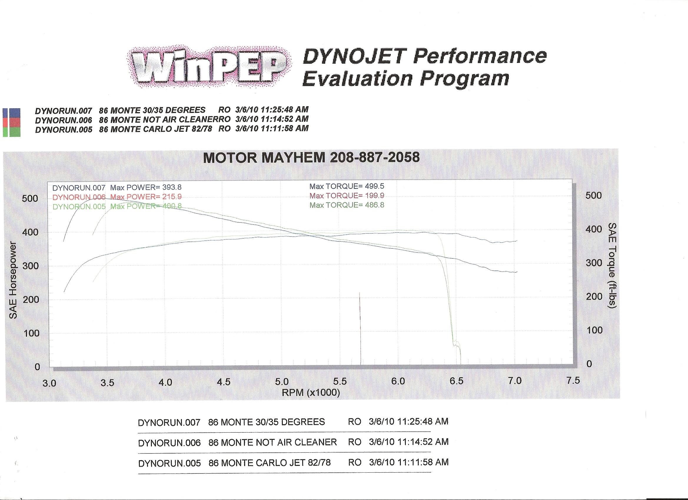 Chevrolet Monte Carlo Dyno Graph Results