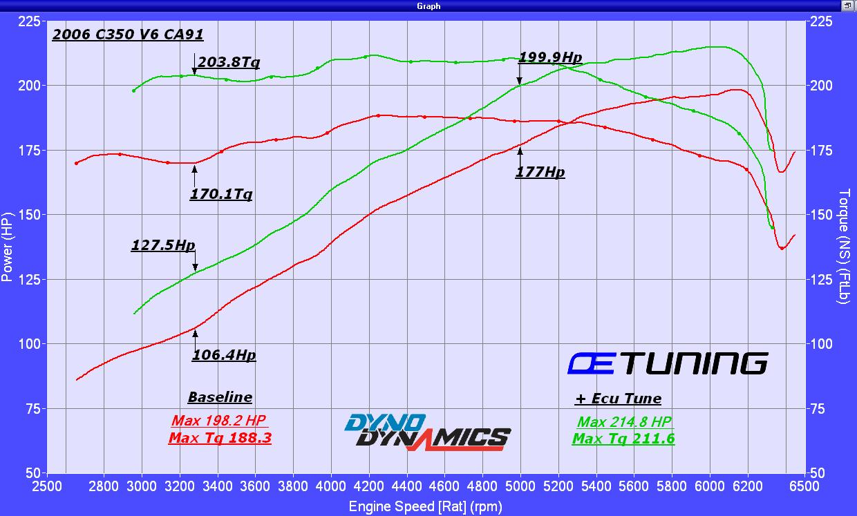Mercedes-Benz C350 Dyno Graph Results