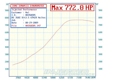 1995  Nissan 350Z Single Turbo Dyno Graph