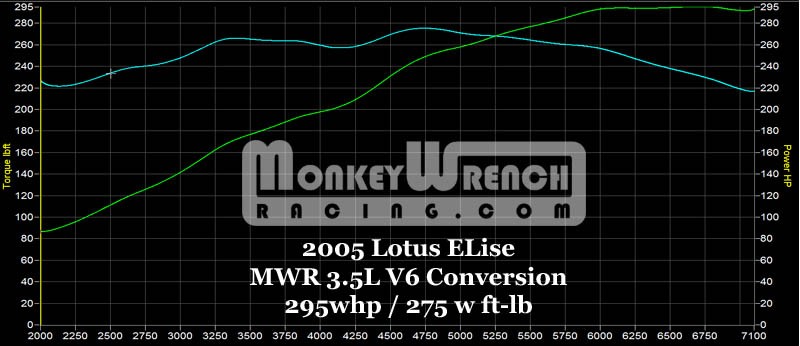 Lotus Elise Dyno Graph Results