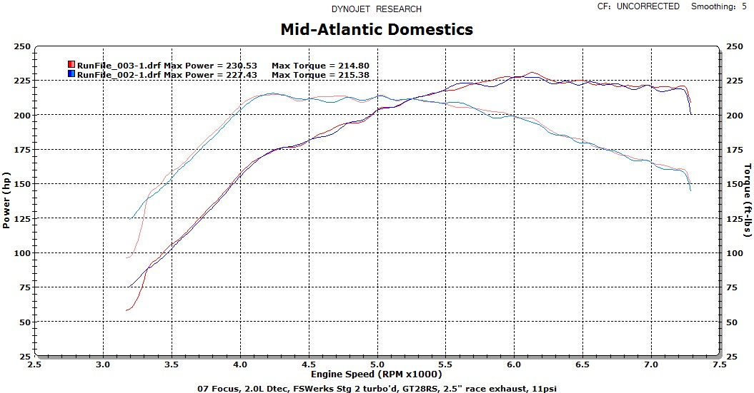 2007  Ford Focus ZX3 Dyno Graph