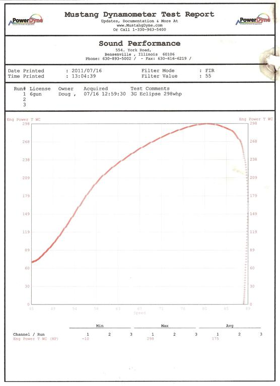 Mitsubishi Eclipse Dyno Graph Results