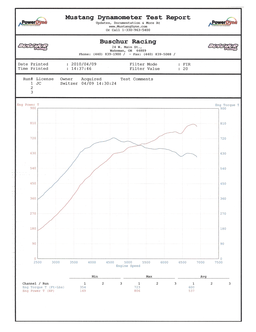 2010 Nissan GT-R Switzer E900 Dyno Results Graph