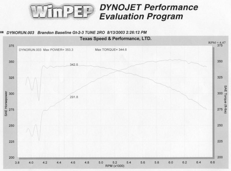 Pontiac Firebird Formula Dyno Graph Results